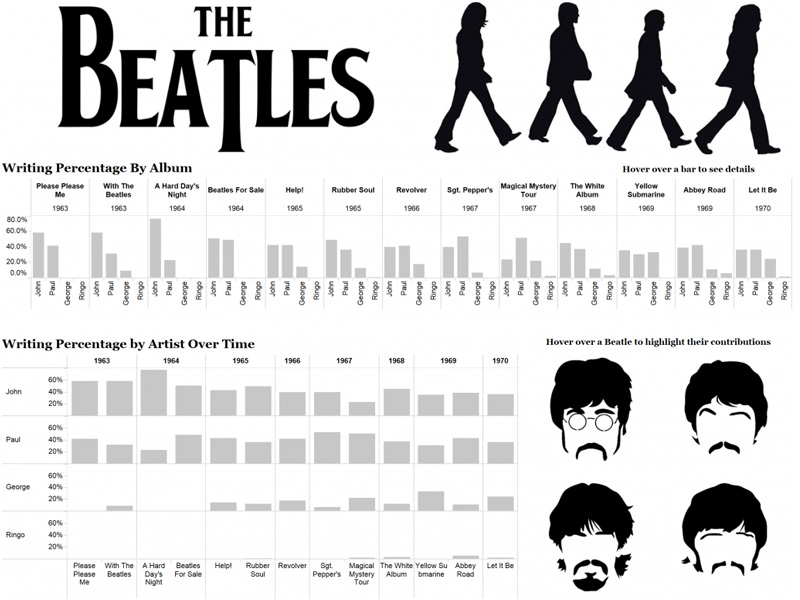 Альбомы The Beatles