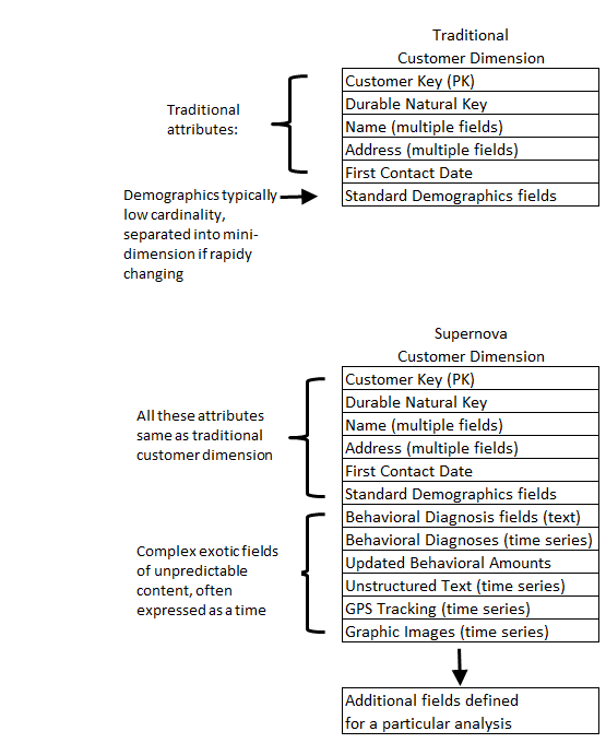 Traditional and Supernova Customer Dimensions